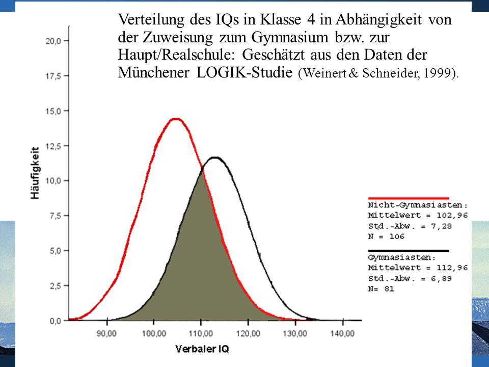 Verteilung des IQs in Klasse 4 in Abhängigkeit von der Zuweisung zum Gymnasium bzw. zur Haupt/Realschule: Geschätzt aus den Daten der Münchener LOGIK-