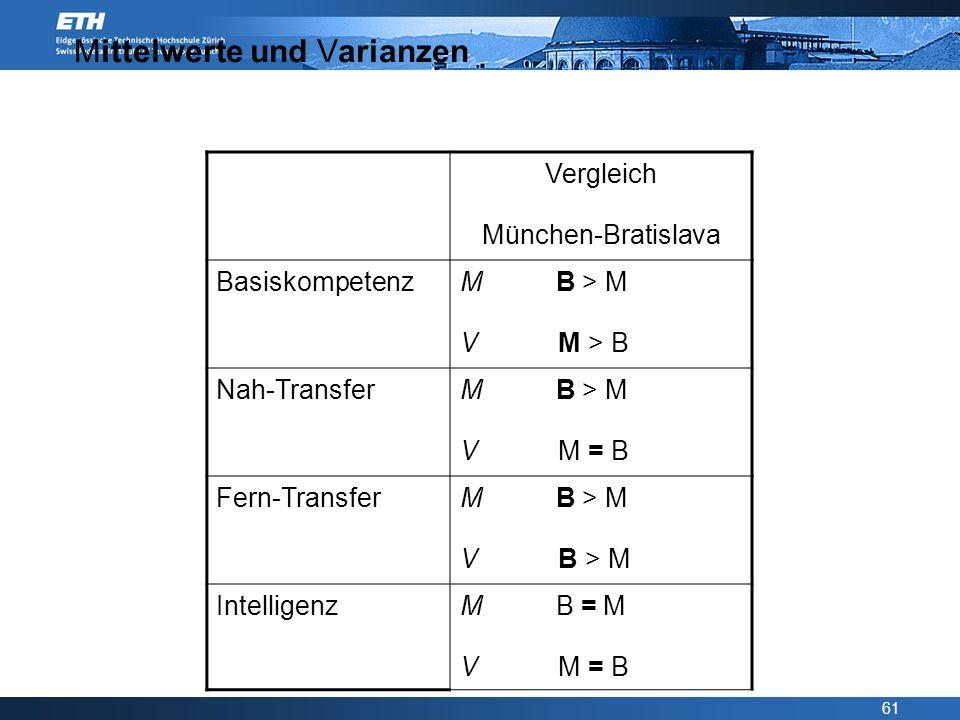 61 Mittelwerte und Varianzen Vergleich München-Bratislava Basiskompetenz M B > M V M > B Nah-Transfer M B > M V M = B Fern-Transfer M B > M V B > M In