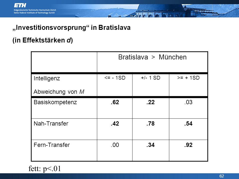 62 Investitionsvorsprung in Bratislava (in Effektstärken d) Bratislava > München Intelligenz Abweichung von M <= - 1SD+/- 1 SD>= + 1SD Basiskompetenz.
