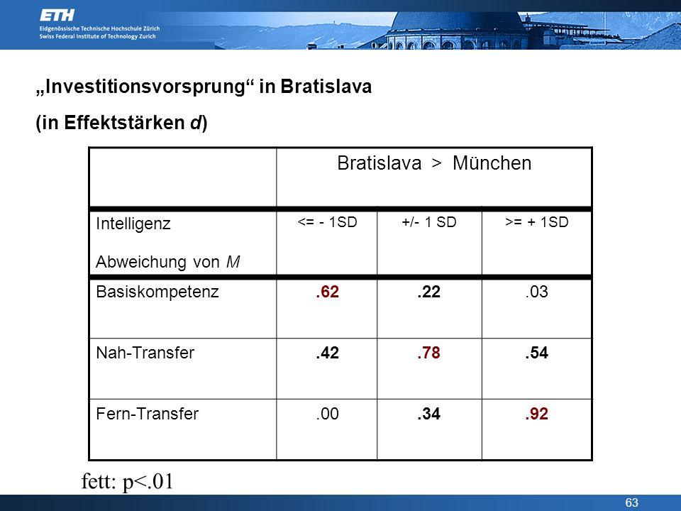 63 Investitionsvorsprung in Bratislava (in Effektstärken d) Bratislava > München Intelligenz Abweichung von M <= - 1SD+/- 1 SD>= + 1SD Basiskompetenz.
