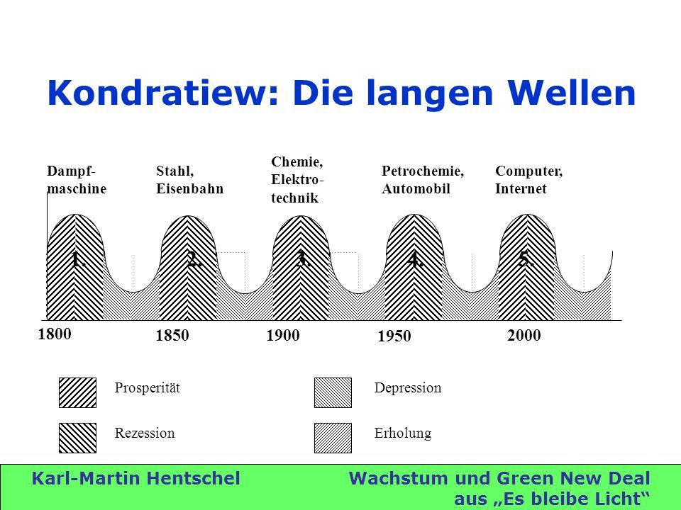 Karl-Martin Hentschel Wachstum und Green New Deal aus Es bleibe Licht Kondratiew: Die langen Wellen Dampf- maschine Stahl, Eisenbahn Chemie, Elektro- technik Petrochemie, Automobil Computer, Internet 1.4.5.