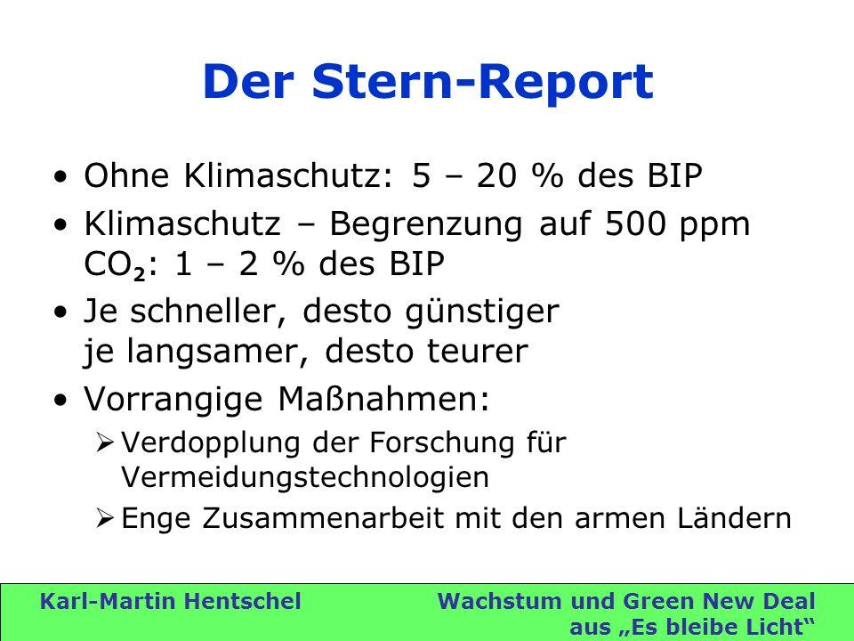 Karl-Martin Hentschel Wachstum und Green New Deal aus Es bleibe Licht Der Stern-Report Ohne Klimaschutz: 5 – 20 % des BIP Klimaschutz – Begrenzung auf 500 ppm CO 2 : 1 – 2 % des BIP Je schneller, desto günstiger je langsamer, desto teurer Vorrangige Maßnahmen: Verdopplung der Forschung für Vermeidungstechnologien Enge Zusammenarbeit mit den armen Ländern