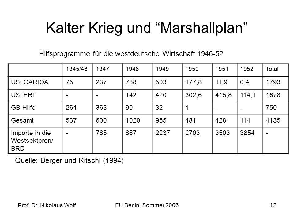 Prof. Dr. Nikolaus WolfFU Berlin, Sommer 200612 Kalter Krieg und Marshallplan 1945/46194719481949195019511952Total US: GARIOA75237788503177,811,90,417