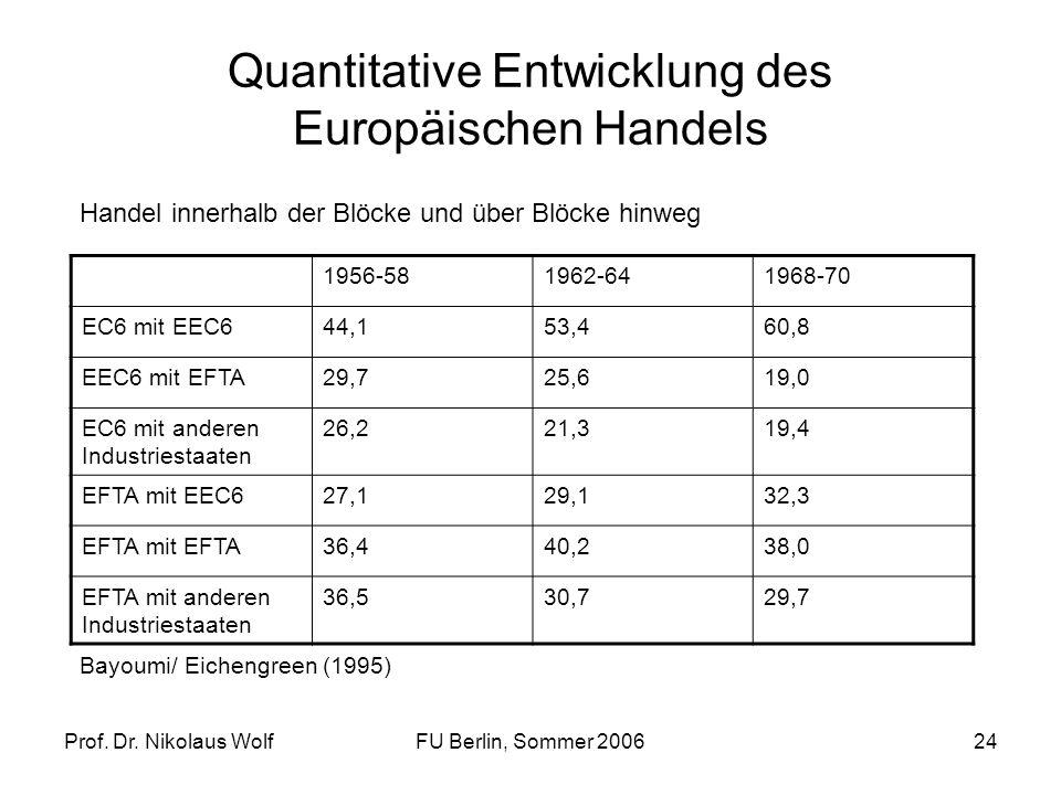 Prof. Dr. Nikolaus WolfFU Berlin, Sommer 200624 Quantitative Entwicklung des Europäischen Handels 1956-581962-641968-70 EC6 mit EEC644,153,460,8 EEC6