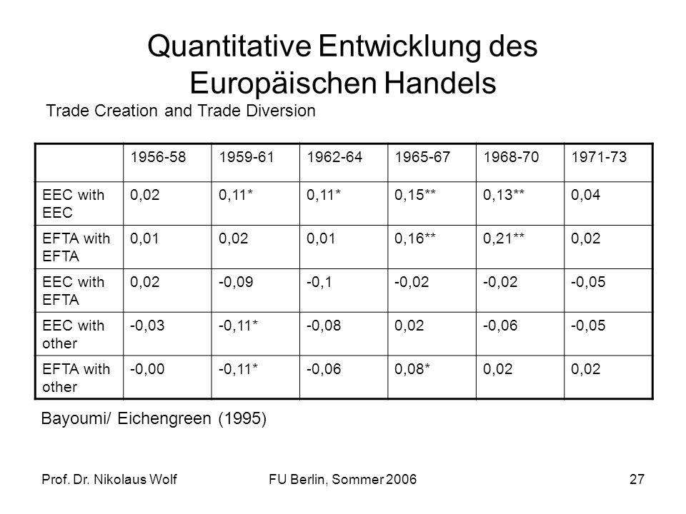 Prof. Dr. Nikolaus WolfFU Berlin, Sommer 200627 Quantitative Entwicklung des Europäischen Handels 1956-581959-611962-641965-671968-701971-73 EEC with