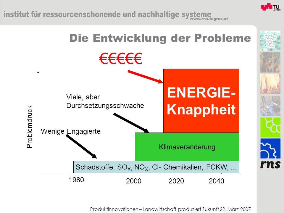 Produktinnovationen – Landwirtschaft produziert Zukunft 22..März 2007 Die Entwicklung der Probleme Problemdruck 1980 200020202040 Schadstoffe: SO X, N