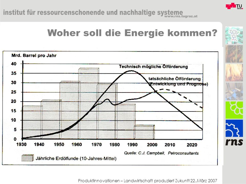 Produktinnovationen – Landwirtschaft produziert Zukunft 22..März 2007 Einige interessante Fakten Globale Biomasse Produktion: 50-60 Gt Derzeitige fossiler Bedarf: 5-7 Gt (0,3 Gt davon chemische Industrie) Derzeitige Landwirtschaft: 6 Gt Zukünftige landwirtschaftlicher Bedarf: 9 Gt Zukünftige Energiebedarf: 26-37 Gt – Davon 12 Gt Verkehr Zukünftige Chemieproduktion: 1,5 Gt Biomasse Ertrag: 400-1200 gC/m²a (0,4-1,2 W/m²) Solarertrag Elektrizität: 20-40 W/m²
