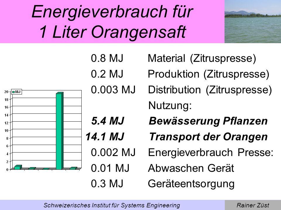 Rainer ZüstSchweizerisches Institut für Systems Engineering Ecodesign-Massnahme: Optimierung Pressvorgang Trennen von Frucht und Saft