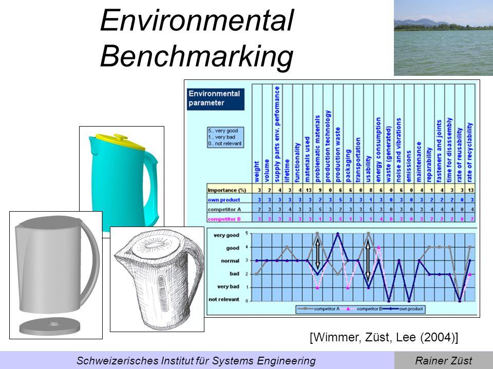 Rainer ZüstSchweizerisches Institut für Systems Engineering Environmental Quality Function Deployment [Wimmer, Züst, Lee (2004)]