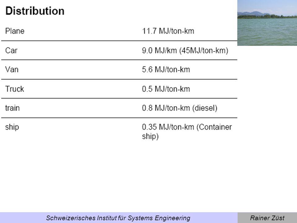 Rainer ZüstSchweizerisches Institut für Systems Engineering Umweltbewertung: Zwei Möglichkeiten via Indikatoren: –ecological footprint [m²] –SPI [m²] –MIPS [kg] –KEA [kWh; MJ] via Effekte: –life-cycle-analysis LCA [z.B.