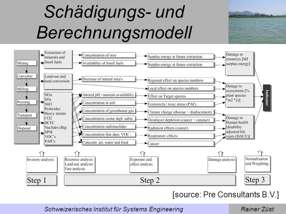 Rainer ZüstSchweizerisches Institut für Systems Engineering Indikatoren (Eco-Indicator) [source: Pre Consultants B.V.]