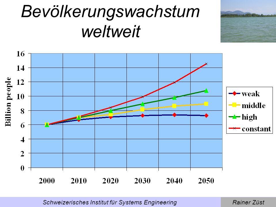Rainer ZüstSchweizerisches Institut für Systems Engineering Getreideproduktion weltweit