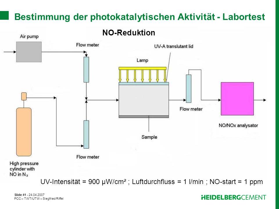 Slide 41 - 24.04.2007 PCC – TWT/UTW – Siegfried Riffel Bestimmung der photokatalytischen Aktivität - Labortest UV-Intensität = 900 µW/cm² ; Luftdurchf