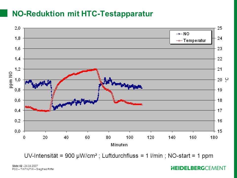 Slide 42 - 24.04.2007 PCC – TWT/UTW – Siegfried Riffel NO-Reduktion mit HTC-Testapparatur UV-Intensität = 900 µW/cm² ; Luftdurchfluss = 1 l/min ; NO-s