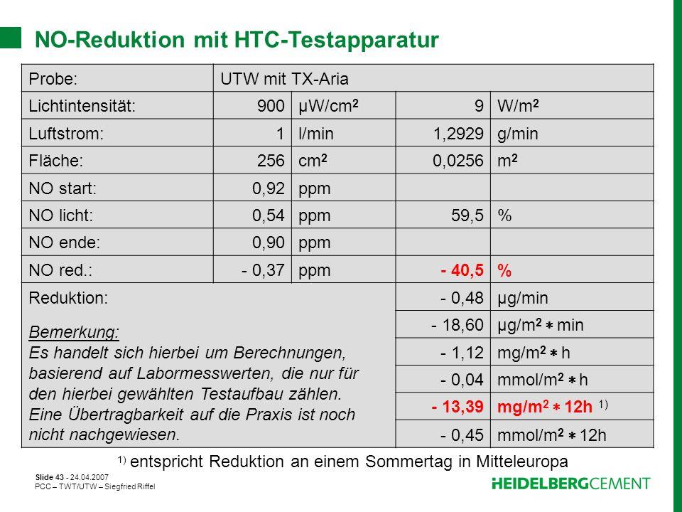 Slide 43 - 24.04.2007 PCC – TWT/UTW – Siegfried Riffel NO-Reduktion mit HTC-Testapparatur Probe:UTW mit TX-Aria Lichtintensität:900µW/cm 2 9W/m 2 Luft