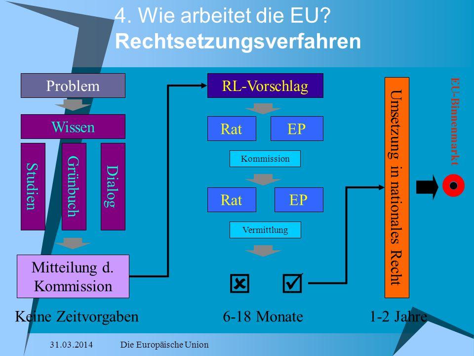 31.03.2014Die Europäische Union 4. Wie arbeitet die EU? Rechtsetzungsverfahren EU-Binnenmarkt Problem Wissen StudienGrünbuchDialog Mitteilung d. Kommi