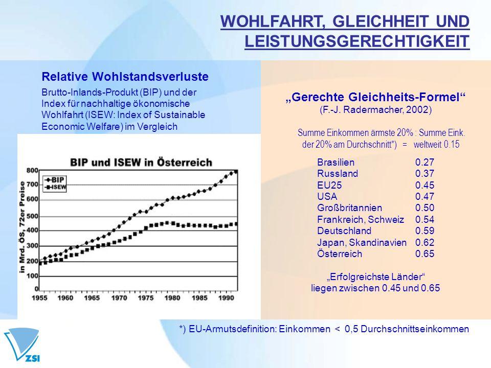 WOHLFAHRT, GLEICHHEIT UND LEISTUNGSGERECHTIGKEIT Gerechte Gleichheits-Formel (F.-J. Radermacher, 2002) Summe Einkommen ärmste 20% : Summe Eink. der 20
