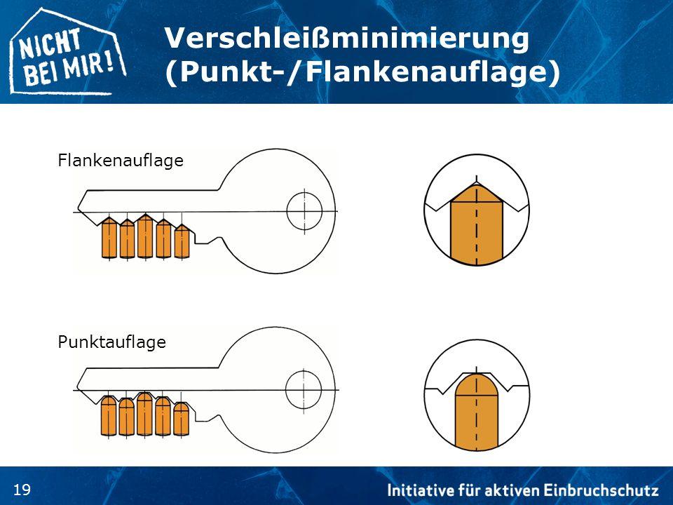 19 Verschleißminimierung (Punkt-/Flankenauflage) Flankenauflage Punktauflage