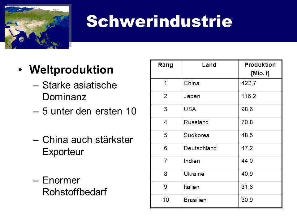Schwerindustrie Weltproduktion –Starke asiatische Dominanz –5 unter den ersten 10 –China auch stärkster Exporteur –Enormer Rohstoffbedarf RangLandProd