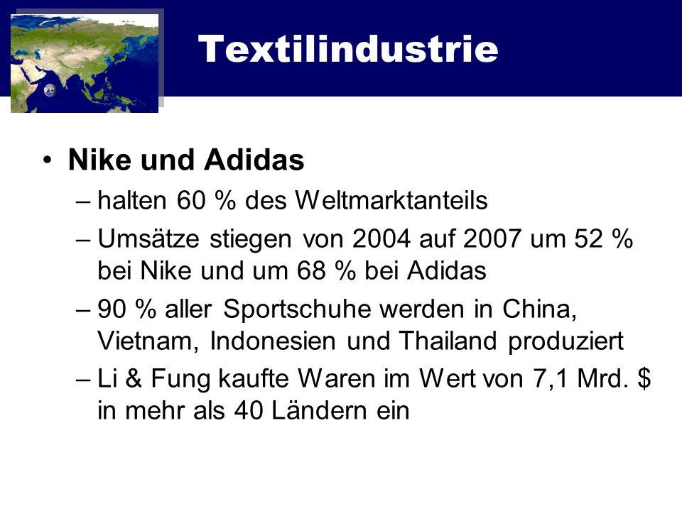 Textilindustrie Nike und Adidas –halten 60 % des Weltmarktanteils –Umsätze stiegen von 2004 auf 2007 um 52 % bei Nike und um 68 % bei Adidas –90 % all