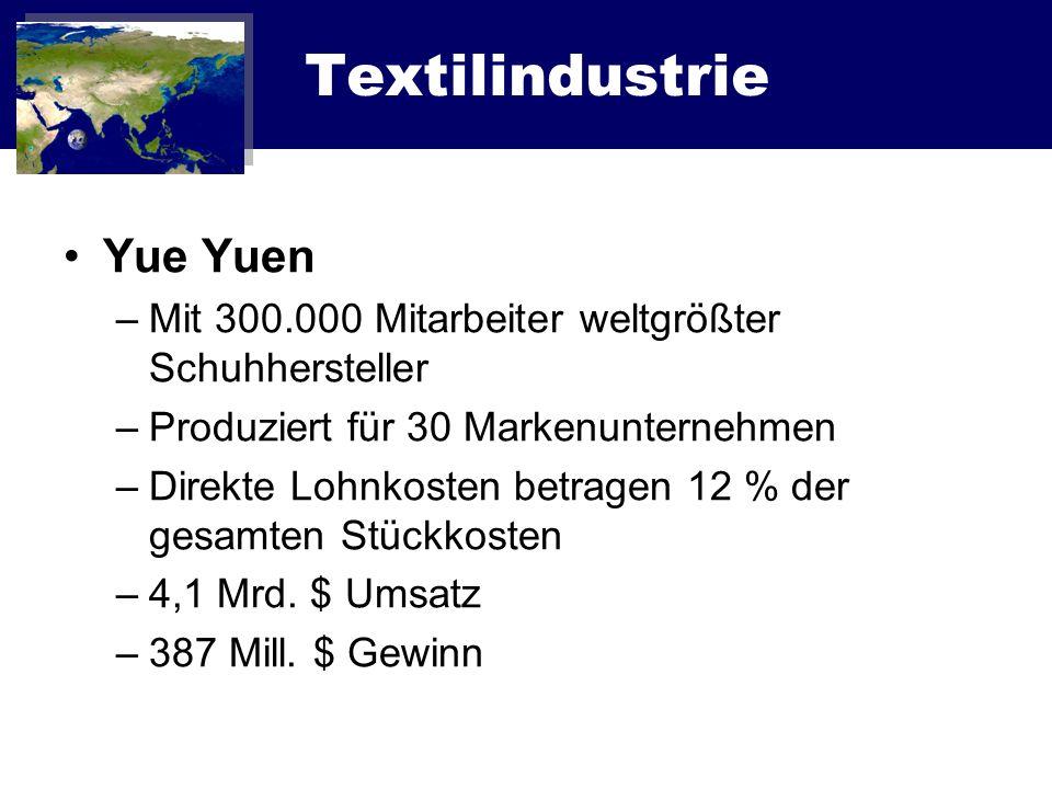 Textilindustrie Yue Yuen –Mit 300.000 Mitarbeiter weltgrößter Schuhhersteller –Produziert für 30 Markenunternehmen –Direkte Lohnkosten betragen 12 % d
