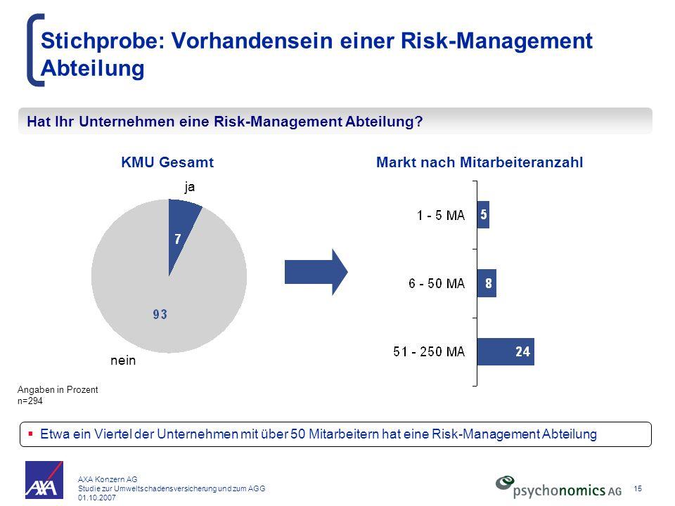 AXA Konzern AG Studie zur Umweltschadensversicherung und zum AGG 01.10.2007 15 Stichprobe: Vorhandensein einer Risk-Management Abteilung Hat Ihr Unter