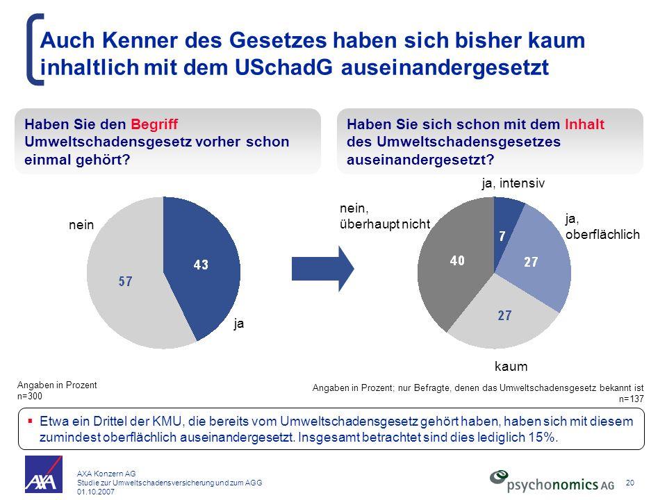 AXA Konzern AG Studie zur Umweltschadensversicherung und zum AGG 01.10.2007 20 Auch Kenner des Gesetzes haben sich bisher kaum inhaltlich mit dem USch