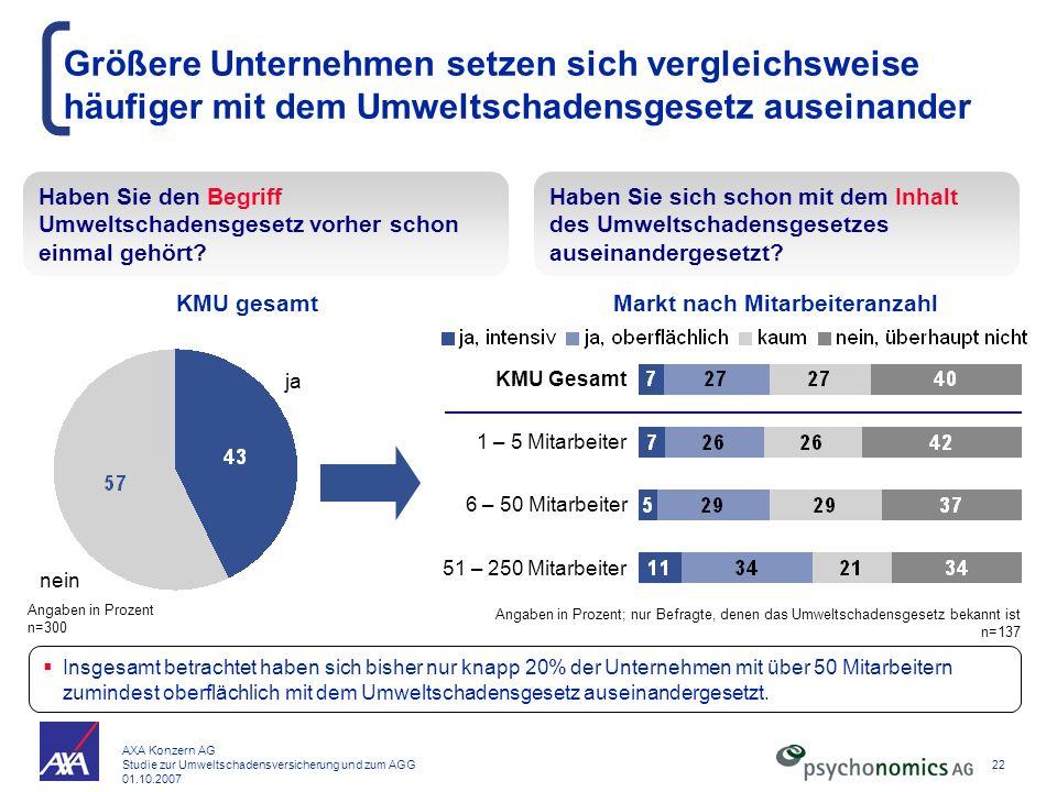 AXA Konzern AG Studie zur Umweltschadensversicherung und zum AGG 01.10.2007 22 Insgesamt betrachtet haben sich bisher nur knapp 20% der Unternehmen mi