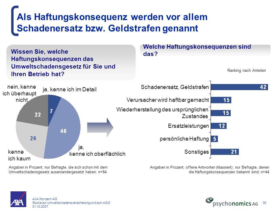 AXA Konzern AG Studie zur Umweltschadensversicherung und zum AGG 01.10.2007 30 Als Haftungskonsequenz werden vor allem Schadenersatz bzw. Geldstrafen