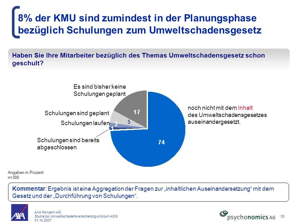 AXA Konzern AG Studie zur Umweltschadensversicherung und zum AGG 01.10.2007 33 8% der KMU sind zumindest in der Planungsphase bezüglich Schulungen zum