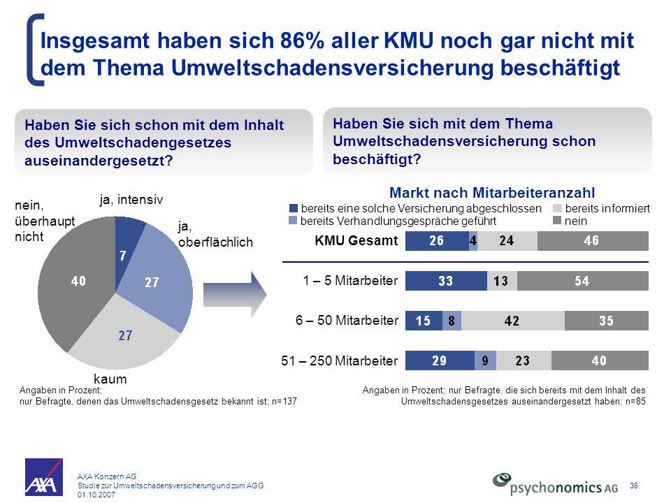 AXA Konzern AG Studie zur Umweltschadensversicherung und zum AGG 01.10.2007 36 Insgesamt haben sich 86% aller KMU noch gar nicht mit dem Thema Umwelts