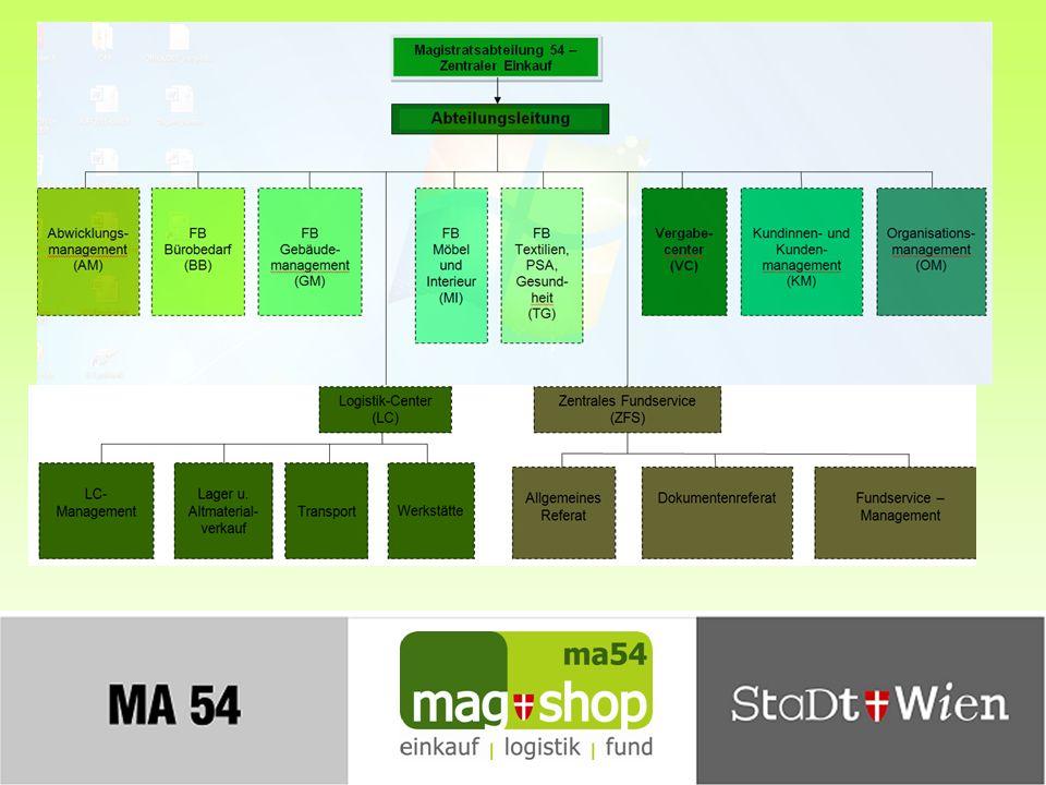 Einkaufen im Magistrat – Leistungen der MA 54 Folie 7 Kurze Erläuterung zu den einzelnen Bereichen: Abwicklungsmanagement (AM): Auftragsabwicklung für Lagerwaren Katalogmanagement Kontraktanlage u.