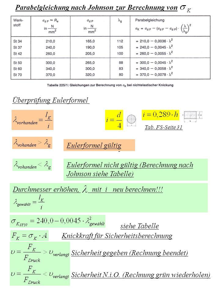 Durchmesser erhöhen, mit i neu berechnen!!! Parabelgleichung nach Johnson zur Berechnung von Überprüfung Eulerformel Eulerformel gültig Eulerformel ni