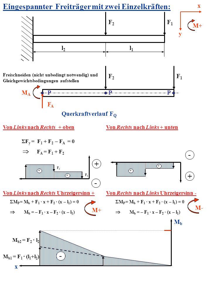 Eingespannter Freiträger mit zwei Einzelkräften: F1F1 l2l2 Freischneiden (nicht unbedingt notwendig) und Gleichgewichtsbedingungen aufstellen P FAFA M