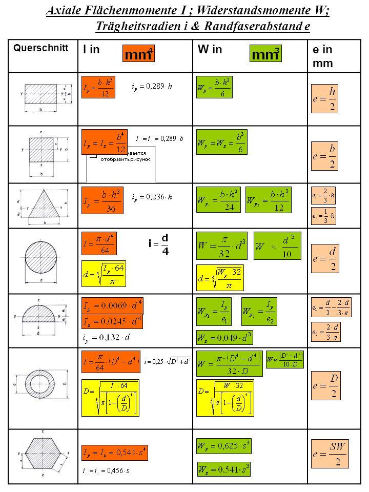 Axiale Flächenmomente I ; Widerstandsmomente W; Trägheitsradien i & Randfaserabstand e Querschnitt I inW ine in mm