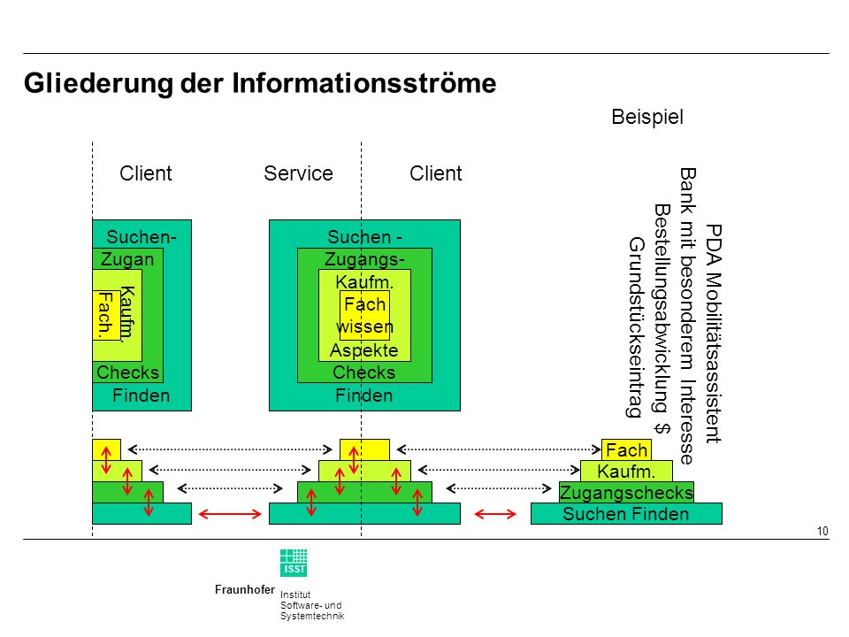 Institut Software- und Systemtechnik Fraunhofer ISST 9 (Implementations-) Schnittstellen einer GDI (II) Kaufmännische Funktionalitäten GDI.NRW: Web Pricing & Ordering Service (WPOS) GDI.NRW: XML Configuration & Pricing Format (XCPF) Fachdienste (z.B Geoinformationszugriff, Koordinatentransformation,...) Rasterdaten –OGC Web Map Service (WMS) –OGC Web Coverage Service (WCS) Vektordaten –OGC Web Feature Service (WFS) GML, weitere W*S...