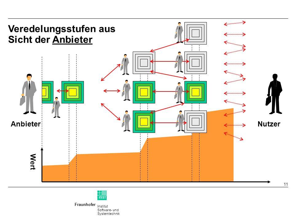 Institut Software- und Systemtechnik Fraunhofer ISST 10 Suchen - Finden Zugangs- Checks Kaufm. Aspekte Gliederung der Informationsströme Fach wissen S