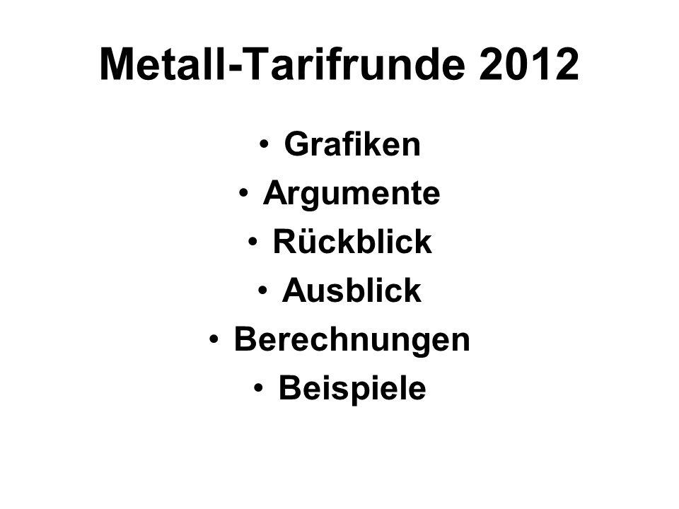 Metall-Tarifrunde 2012 Grafiken Argumente Rückblick Ausblick Berechnungen Beispiele