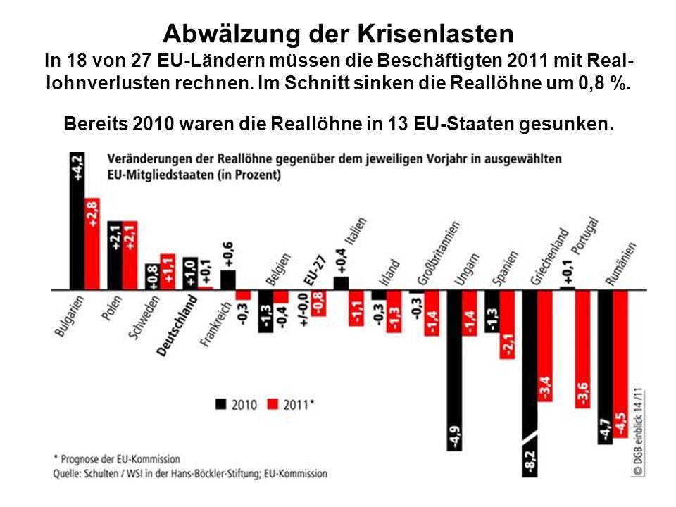 Abwälzung der Krisenlasten In 18 von 27 EU-Ländern müssen die Beschäftigten 2011 mit Real- lohnverlusten rechnen. Im Schnitt sinken die Reallöhne um 0