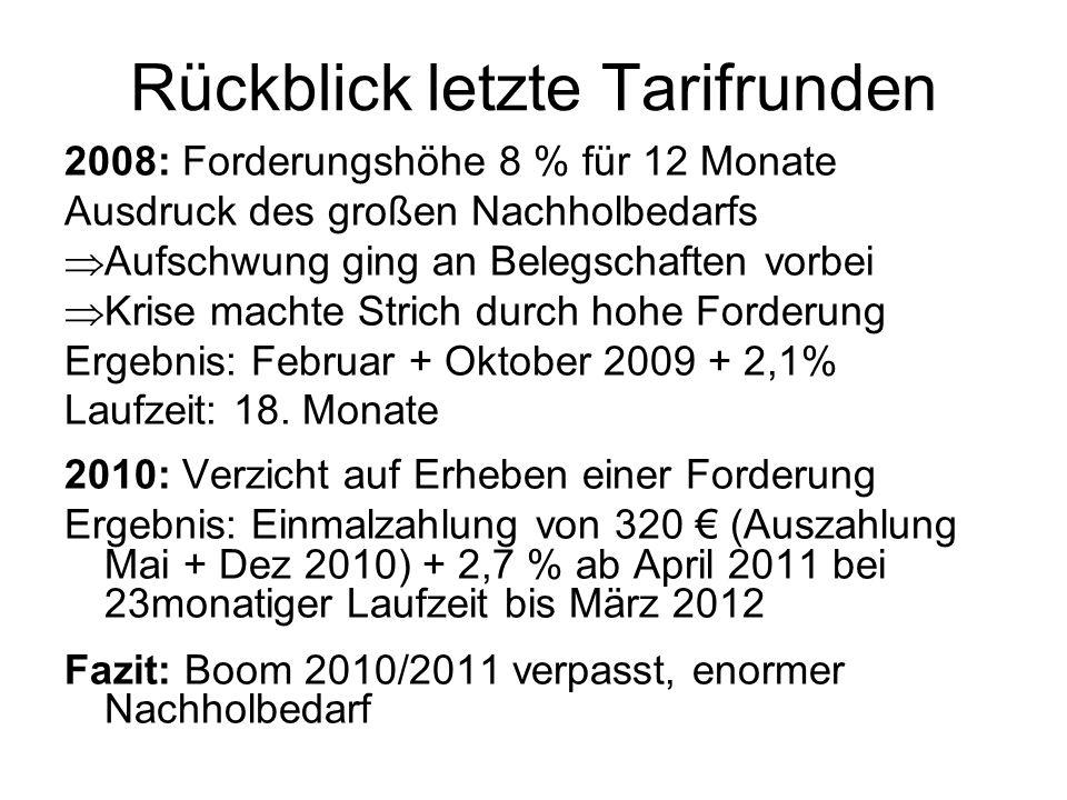 Rückblick letzte Tarifrunden 2008: Forderungshöhe 8 % für 12 Monate Ausdruck des großen Nachholbedarfs Aufschwung ging an Belegschaften vorbei Krise m