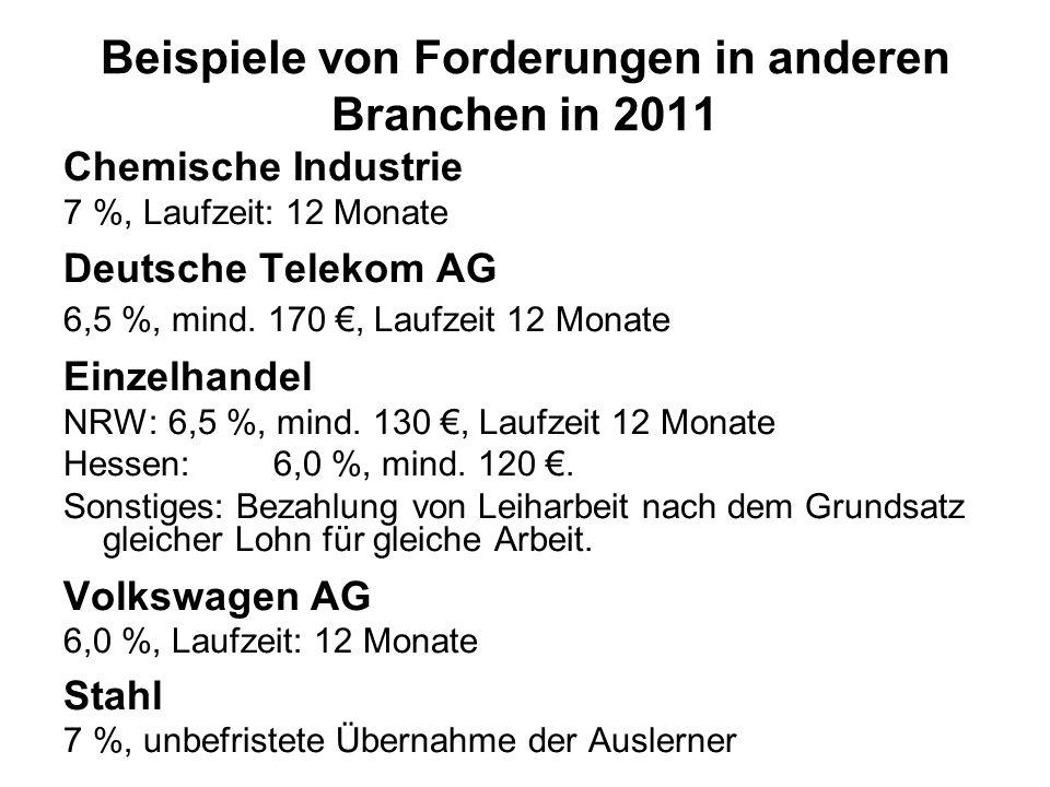 Beispiele von Forderungen in anderen Branchen in 2011 Chemische Industrie 7 %, Laufzeit: 12 Monate Deutsche Telekom AG 6,5 %, mind. 170, Laufzeit 12 M