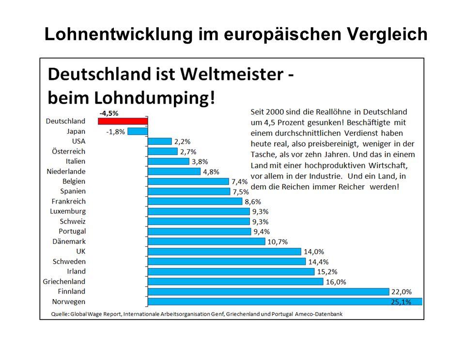 Deutschland ist Schlusslicht Laut der Internationalen Arbeitsorganisation (ILO) mit Sitz in Genf haben die Beschäftigten in Deutschland ein verlorenes Jahrzehnt hinter sich: Die Löhne fielen gegenüber 2000 um den Preisanstieg bereinigt um 4,5 Prozent.
