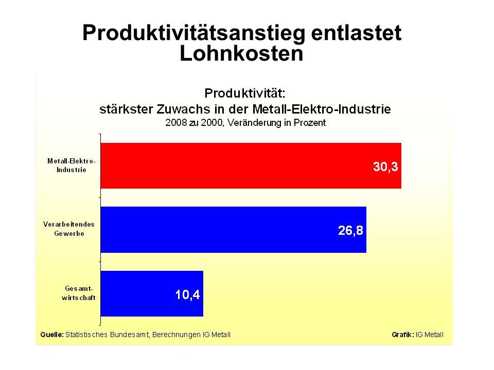 Produktivitätsanstieg entlastet Lohnkosten