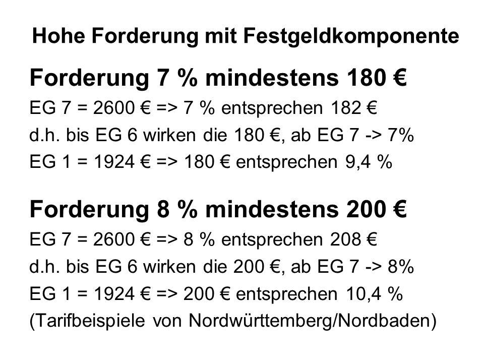 Hohe Forderung mit Festgeldkomponente Forderung 7 % mindestens 180 EG 7 = 2600 => 7 % entsprechen 182 d.h. bis EG 6 wirken die 180, ab EG 7 -> 7% EG 1