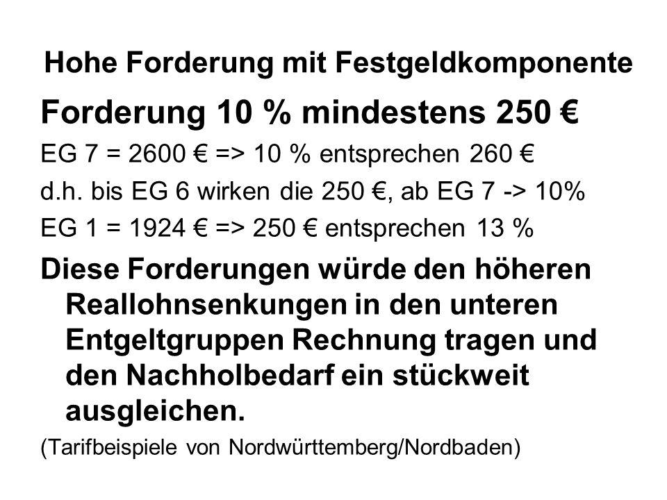Hohe Forderung mit Festgeldkomponente Forderung 10 % mindestens 250 EG 7 = 2600 => 10 % entsprechen 260 d.h. bis EG 6 wirken die 250, ab EG 7 -> 10% E