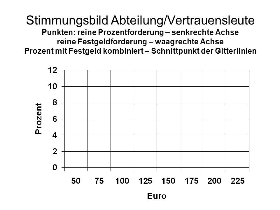 Stimmungsbild Abteilung/Vertrauensleute Punkten: reine Prozentforderung – senkrechte Achse reine Festgeldforderung – waagrechte Achse Prozent mit Fest