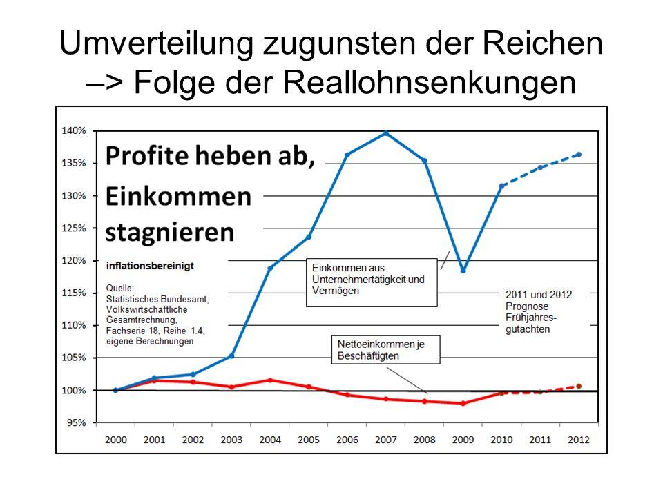Umverteilung zugunsten der Reichen –> Folge der Reallohnsenkungen