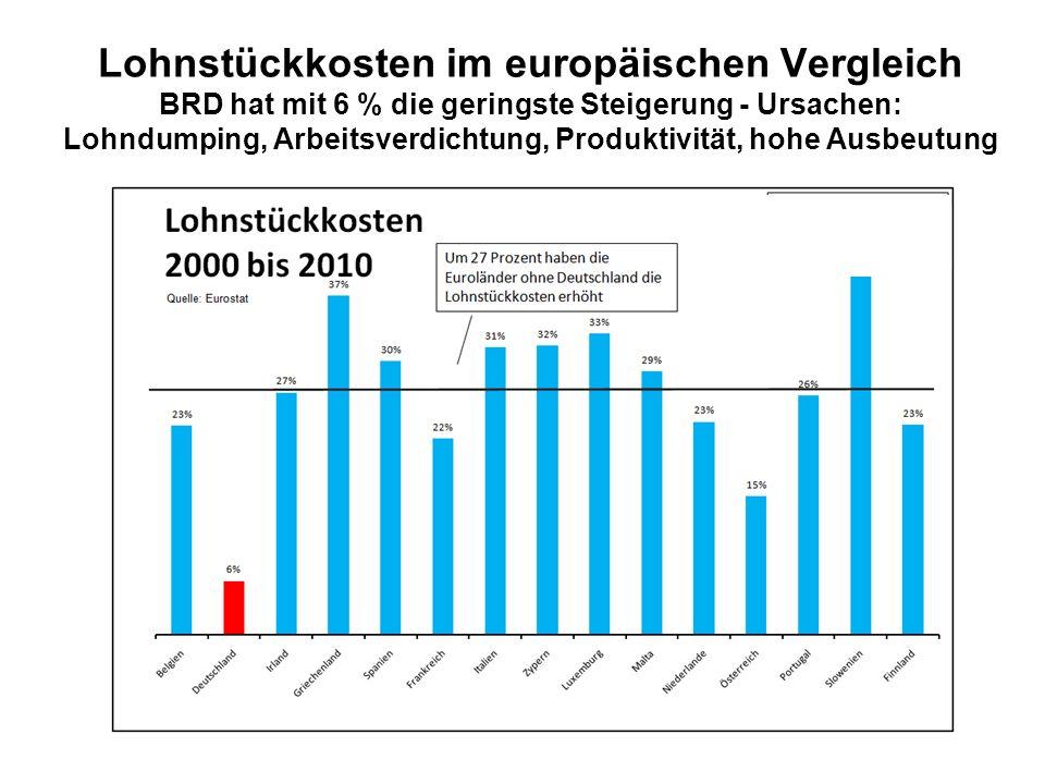 Sinkende Lohnstückkosten = Umverteilung von unten nach oben Von 2000 bis 2010 sind sie im Durchschnitt der Euro-Zone um 20 % gestiegen (ohne BRD um 27%), in Deutschland lag der Anstieg gerade einmal bei sechs Prozent.