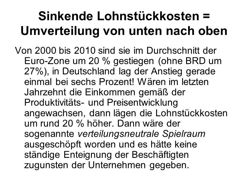 Sinkende Lohnstückkosten = Umverteilung von unten nach oben Von 2000 bis 2010 sind sie im Durchschnitt der Euro-Zone um 20 % gestiegen (ohne BRD um 27
