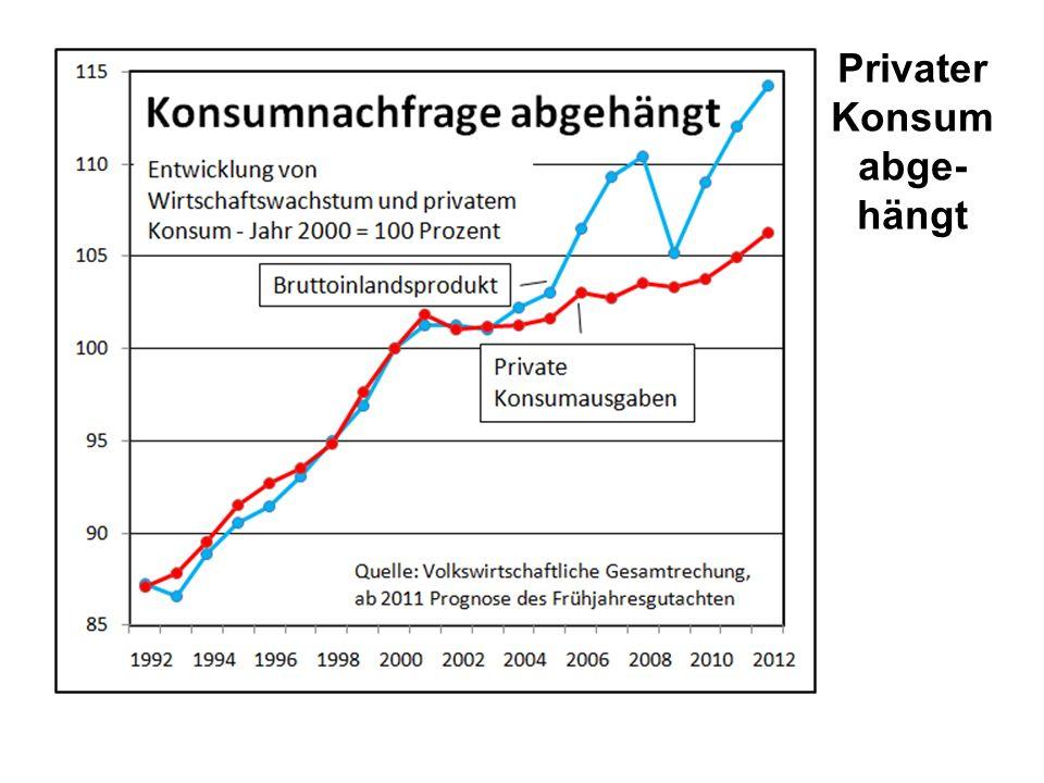 Privater Konsum abge- hängt